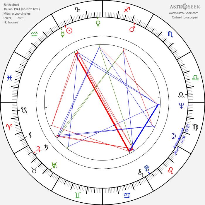 Iris Gusner - Astrology Natal Birth Chart