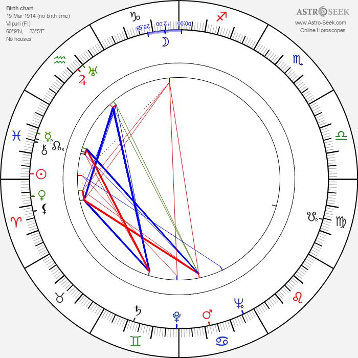 Iris Kähäri - Astrology Natal Birth Chart