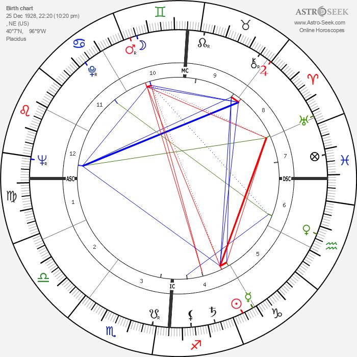 Irish McCalla - Astrology Natal Birth Chart