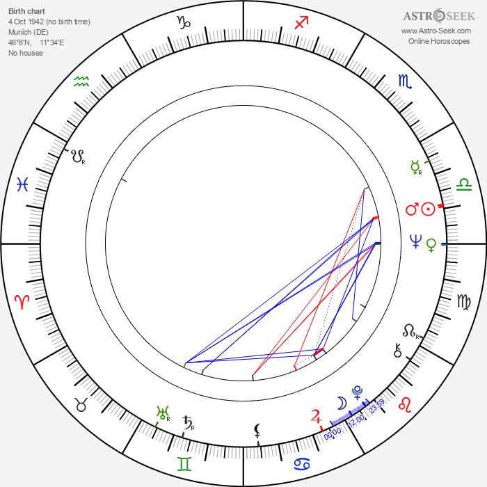 Irm Hermann - Astrology Natal Birth Chart