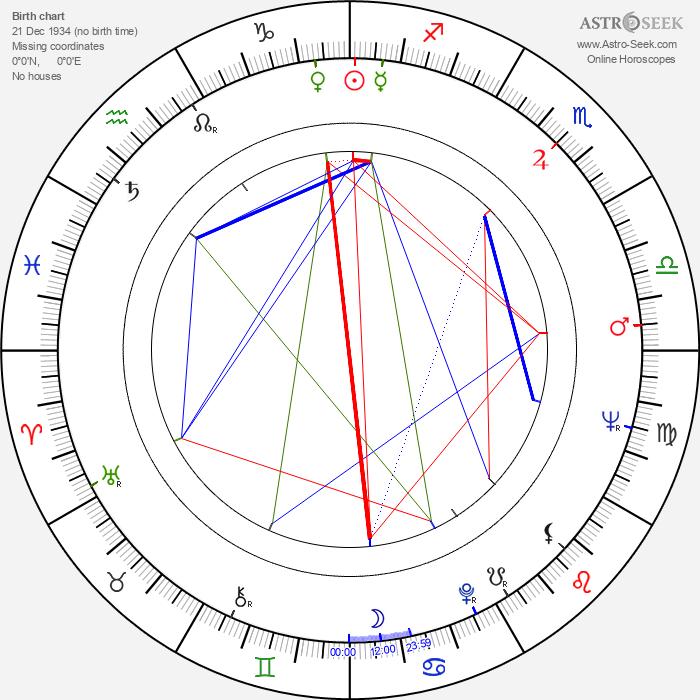 Irma Dorantes - Astrology Natal Birth Chart