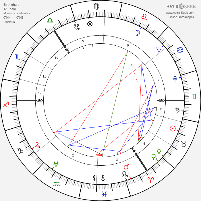 Irma Eckler - Astrology Natal Birth Chart