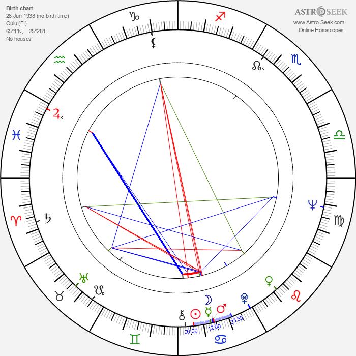 Irma Martinkauppi - Astrology Natal Birth Chart
