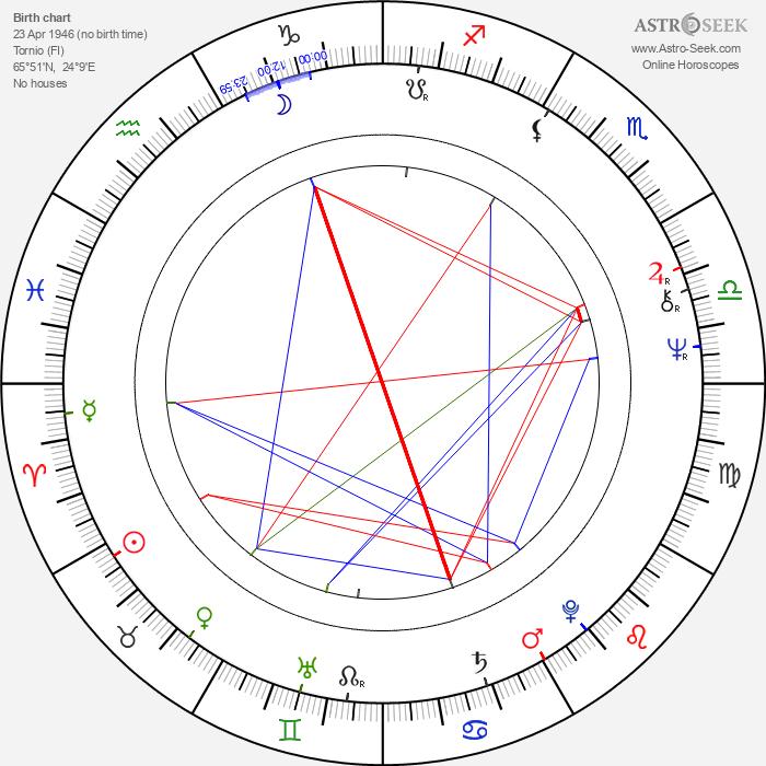 Irma Niemi - Astrology Natal Birth Chart