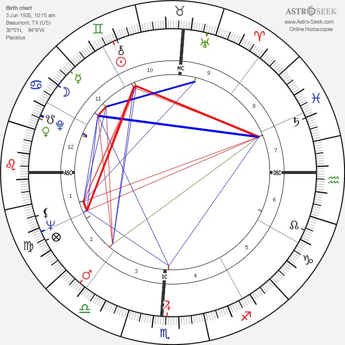 Irma P. Hall - Astrology Natal Birth Chart