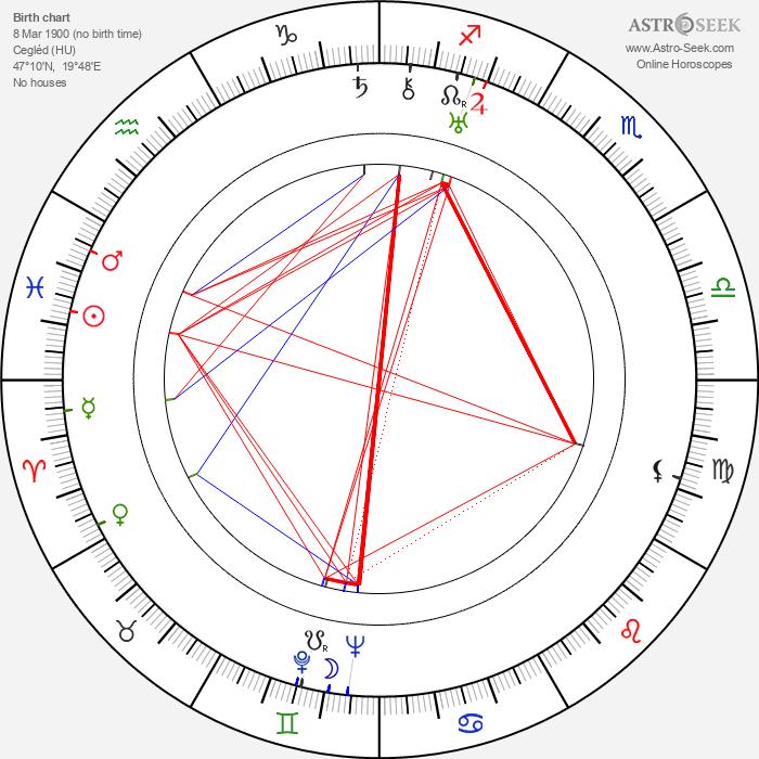 Irma Patkós - Astrology Natal Birth Chart