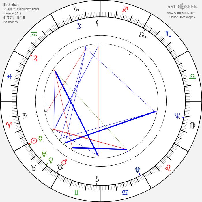 Irma Raush - Astrology Natal Birth Chart