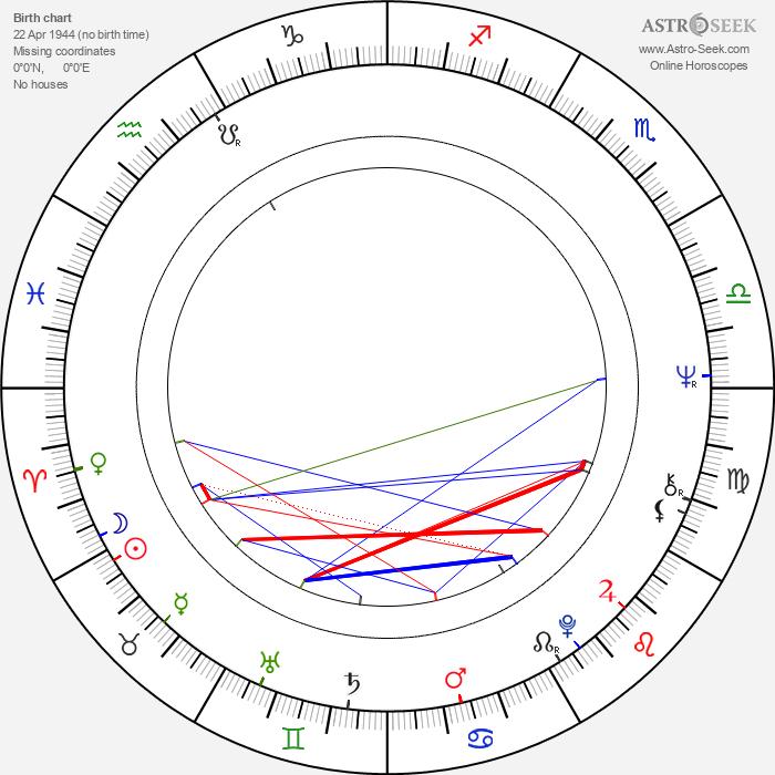 Irmeli Virtanen - Astrology Natal Birth Chart