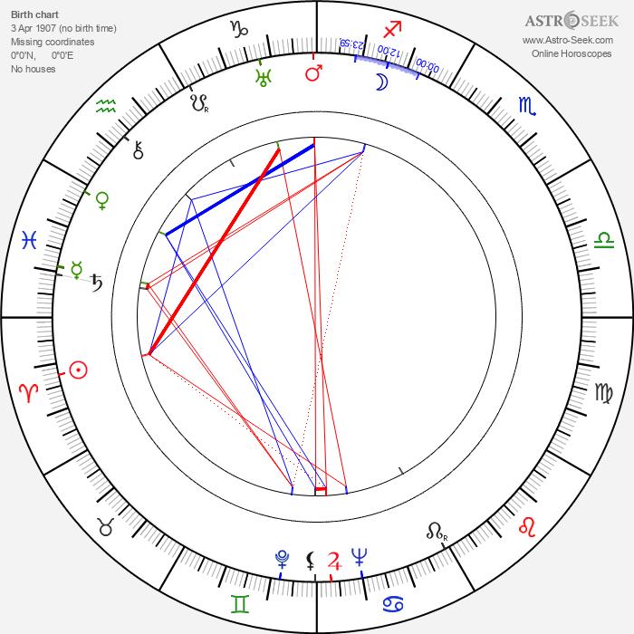 Iron Eyes Cody - Astrology Natal Birth Chart