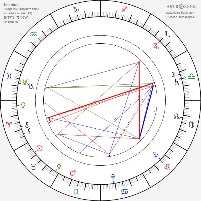 Irvin Kershner - Astrology Natal Birth Chart