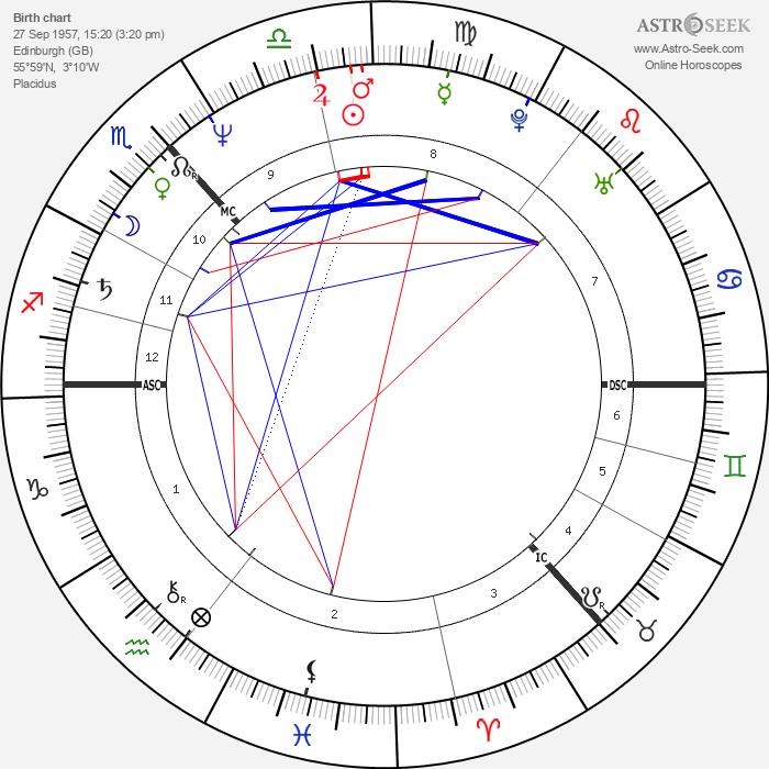 Irvine Welsh - Astrology Natal Birth Chart