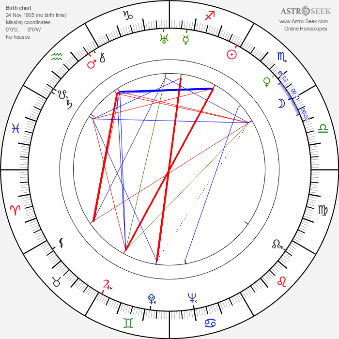 Irving Allen - Astrology Natal Birth Chart