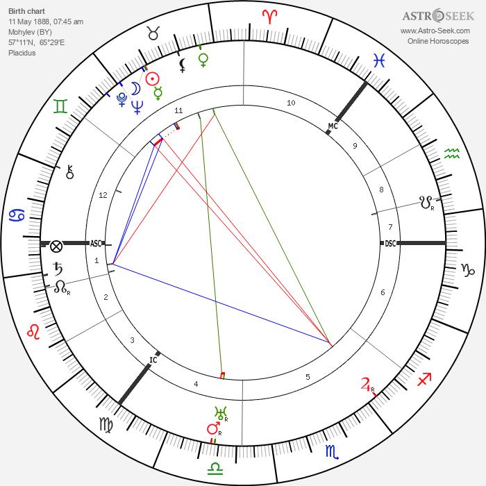 Irving Berlin - Astrology Natal Birth Chart
