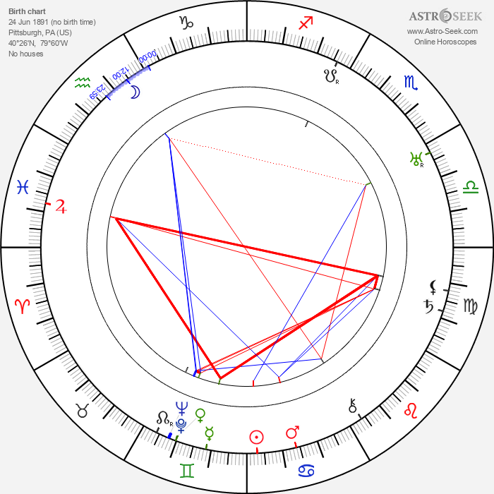 Irving Pichel - Astrology Natal Birth Chart