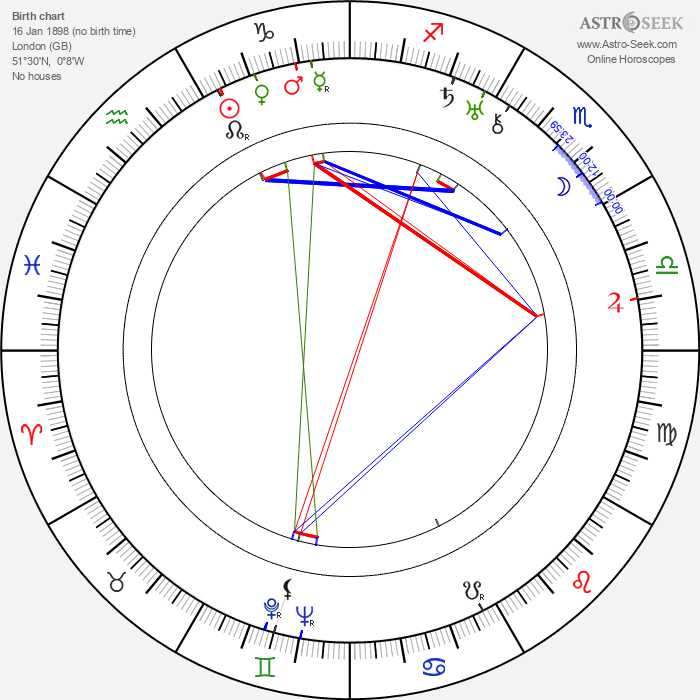 Irving Rapper - Astrology Natal Birth Chart