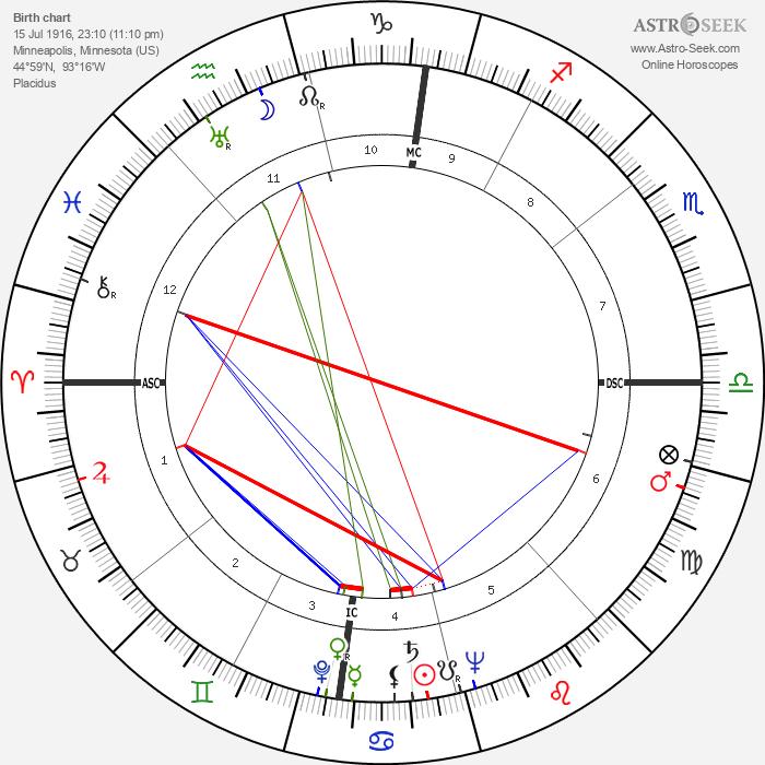 Irving Saul Shapiro - Astrology Natal Birth Chart