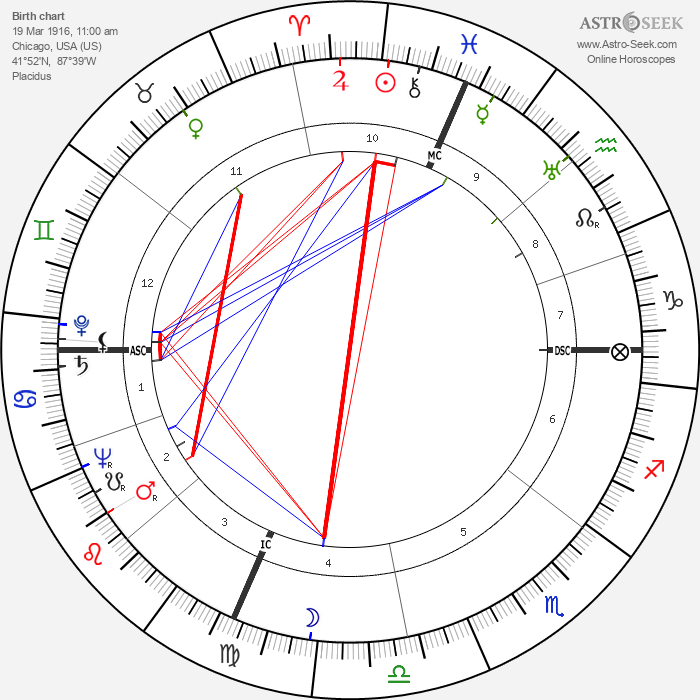 Irving Wallace - Astrology Natal Birth Chart