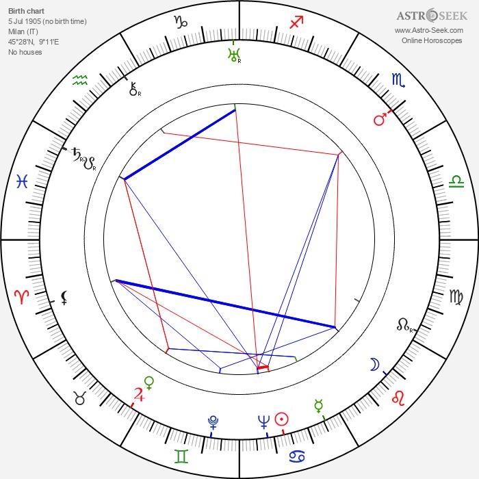 Isa Miranda - Astrology Natal Birth Chart