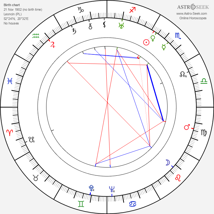 Isaac Bashevis Singer - Astrology Natal Birth Chart