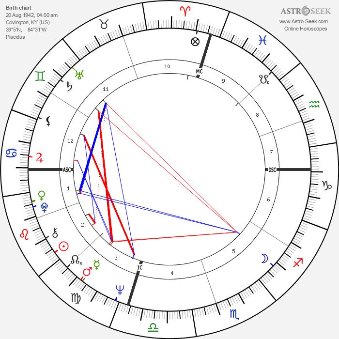 Isaac Hayes - Astrology Natal Birth Chart