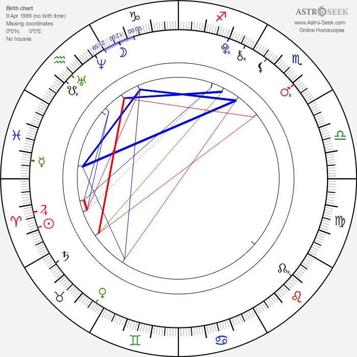 Isaac Hempstead Wright - Astrology Natal Birth Chart