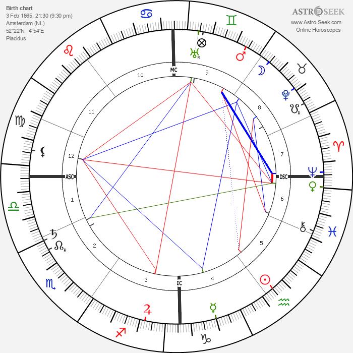 Isaac Israels - Astrology Natal Birth Chart