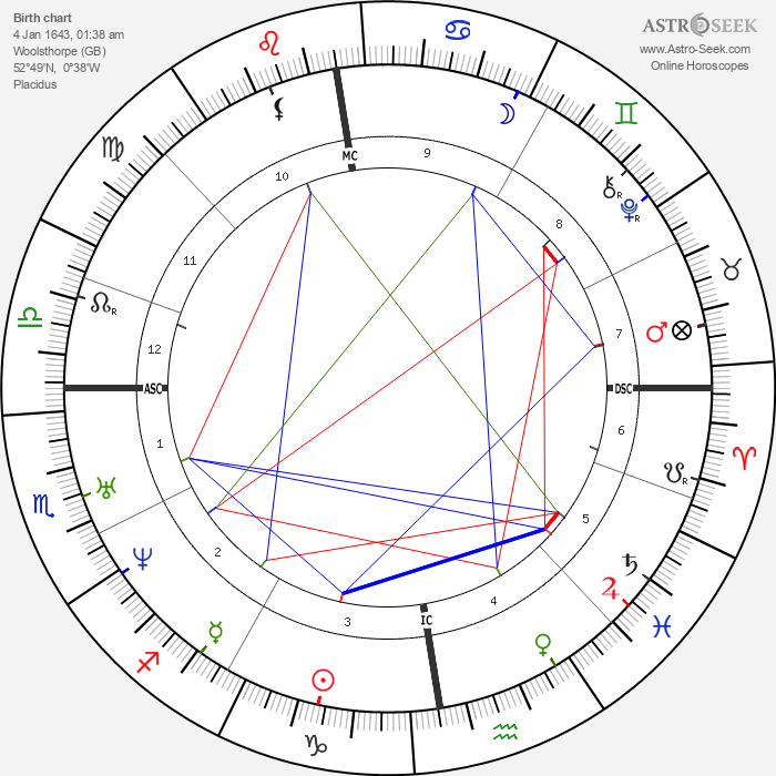 Isaac Newton - Astrology Natal Birth Chart