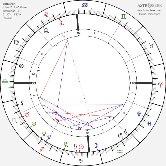 Isaac Pitman - Astrology Natal Birth Chart