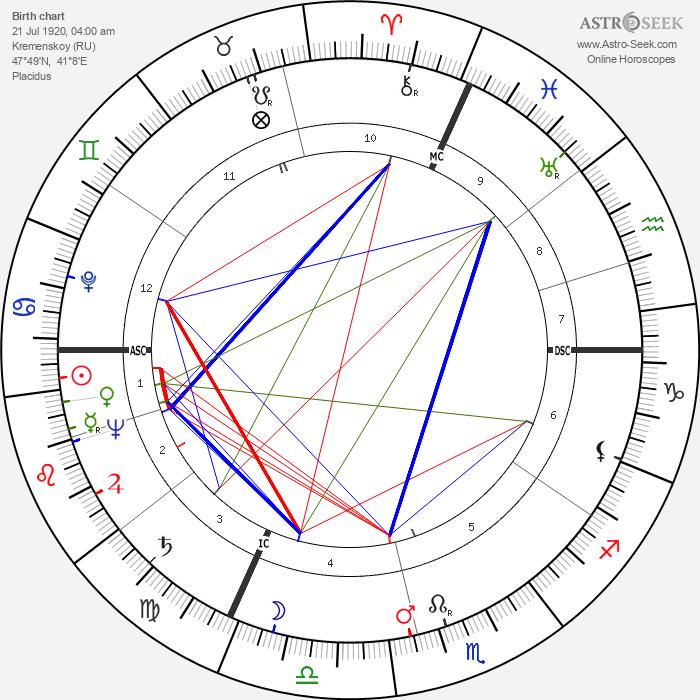 Isaac Stern - Astrology Natal Birth Chart