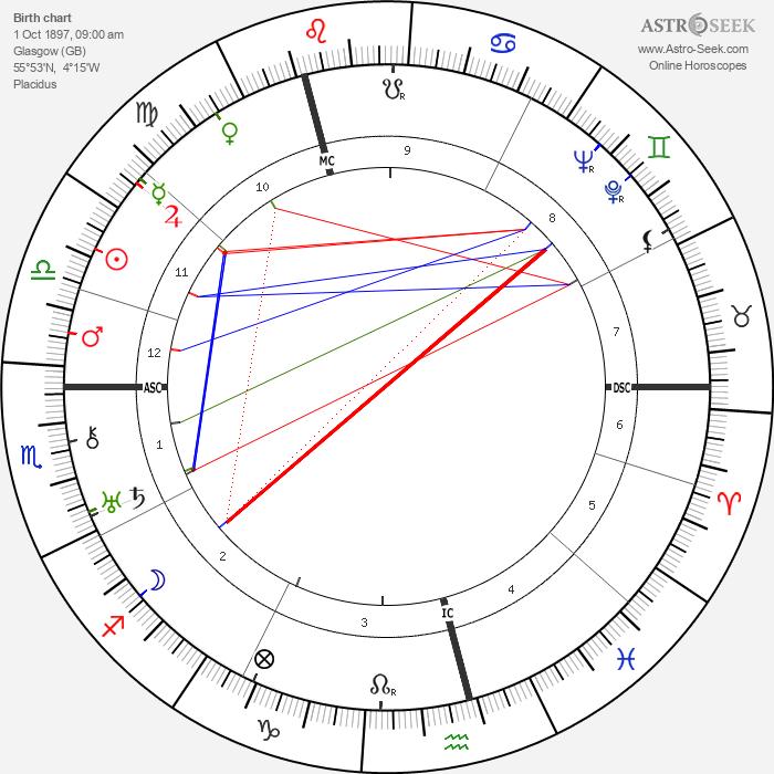 Isaac Wolfson - Astrology Natal Birth Chart