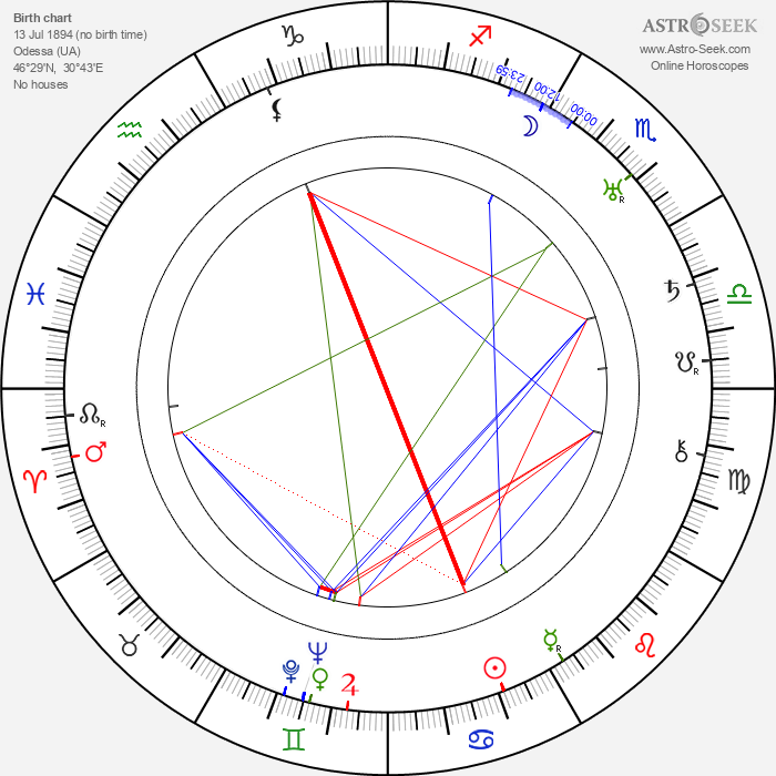 Isaak Emmanuelovič Babel - Astrology Natal Birth Chart