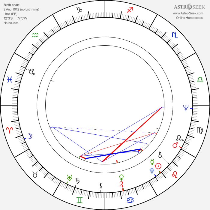 Isabel Allende - Astrology Natal Birth Chart