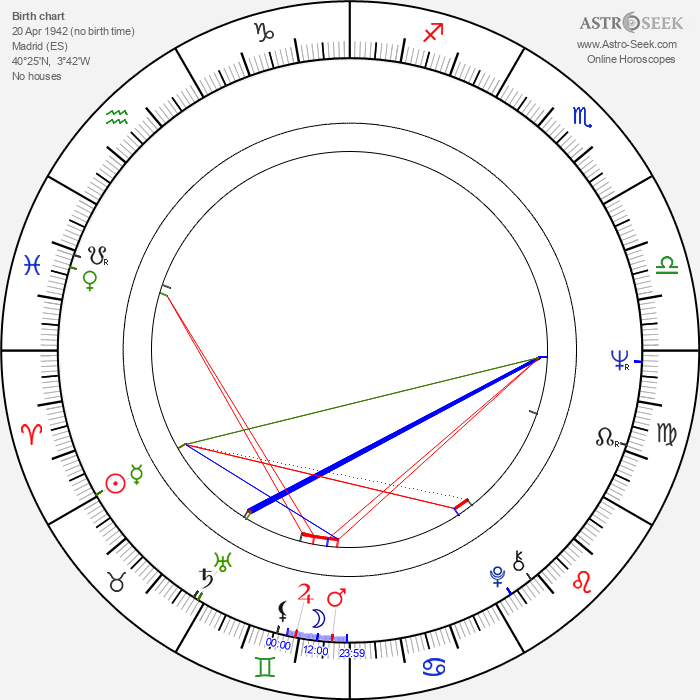 Isabel Bauza - Astrology Natal Birth Chart