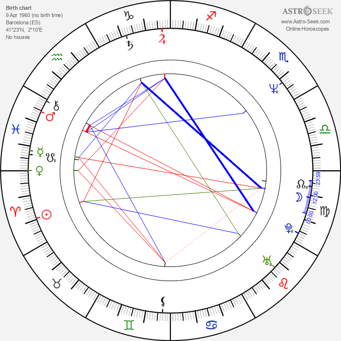 Isabel Coixet - Astrology Natal Birth Chart