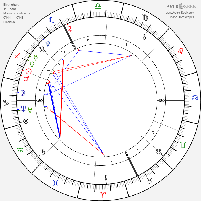 Isabel Eli Moss - Astrology Natal Birth Chart