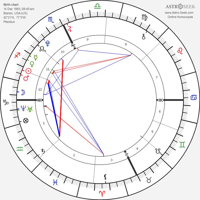 Isabel Eli Moss - Astrology Natal Birth Chart