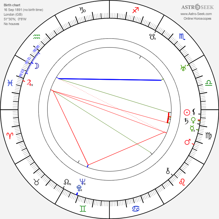 Isabel Jeans - Astrology Natal Birth Chart