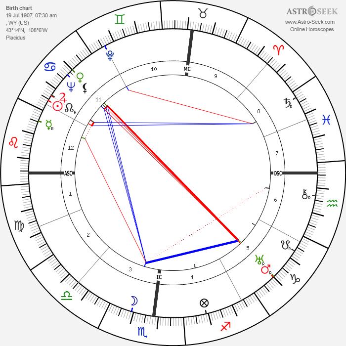 Isabel Jewell - Astrology Natal Birth Chart