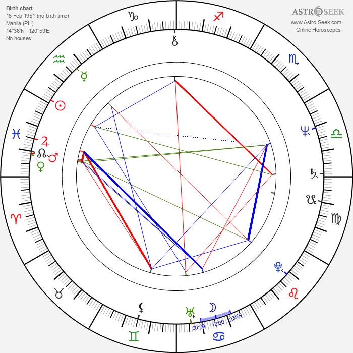 Isabel Preysler - Astrology Natal Birth Chart