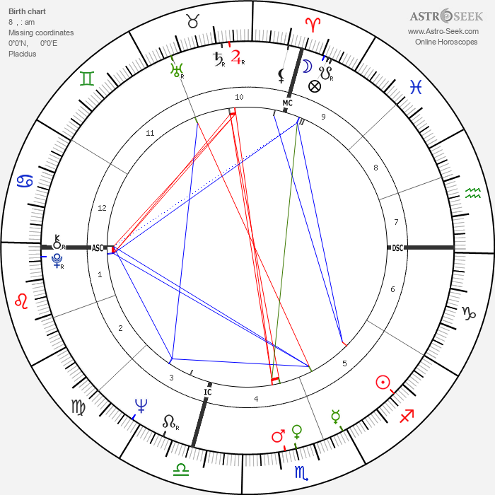 Isabella Biagini - Astrology Natal Birth Chart