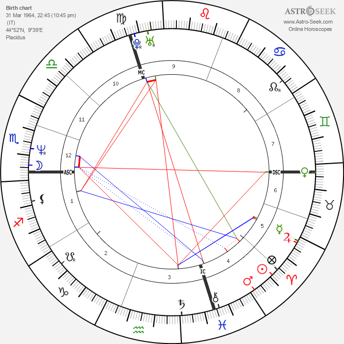Isabella Ferrari - Astrology Natal Birth Chart