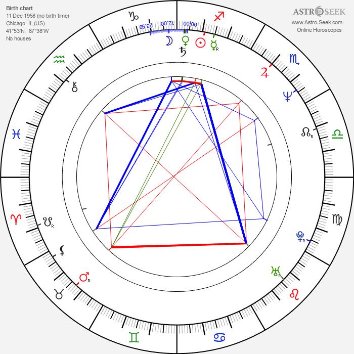 Isabella Hofmann - Astrology Natal Birth Chart