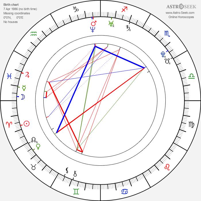 Isabella Jiříček - Astrology Natal Birth Chart