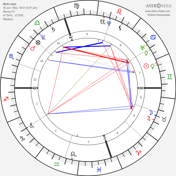 Isabella Rossellini - Astrology Natal Birth Chart