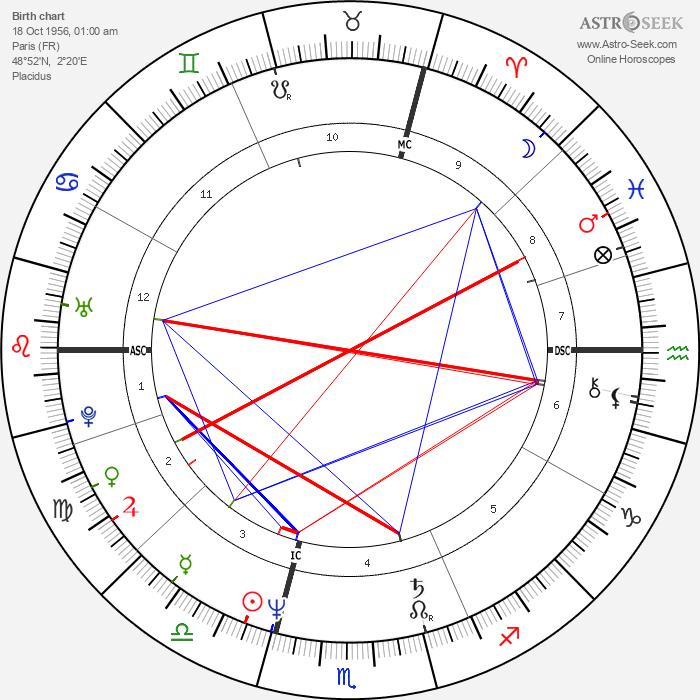Isabelle Autissier - Astrology Natal Birth Chart
