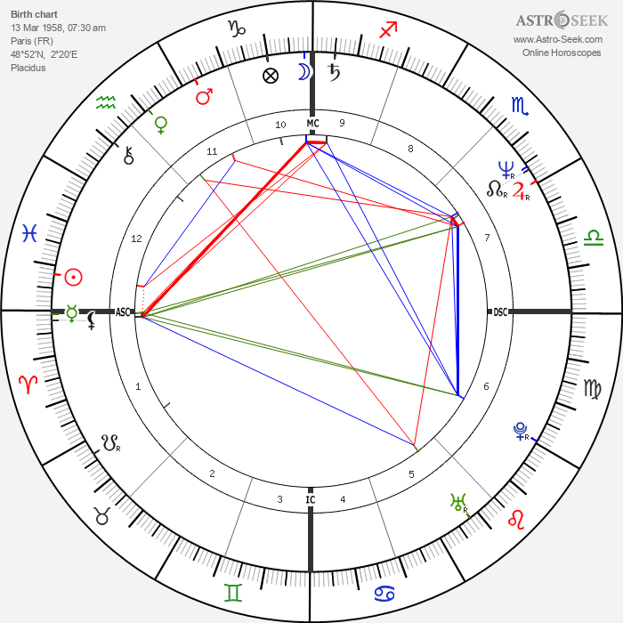 Isabelle Biro - Astrology Natal Birth Chart