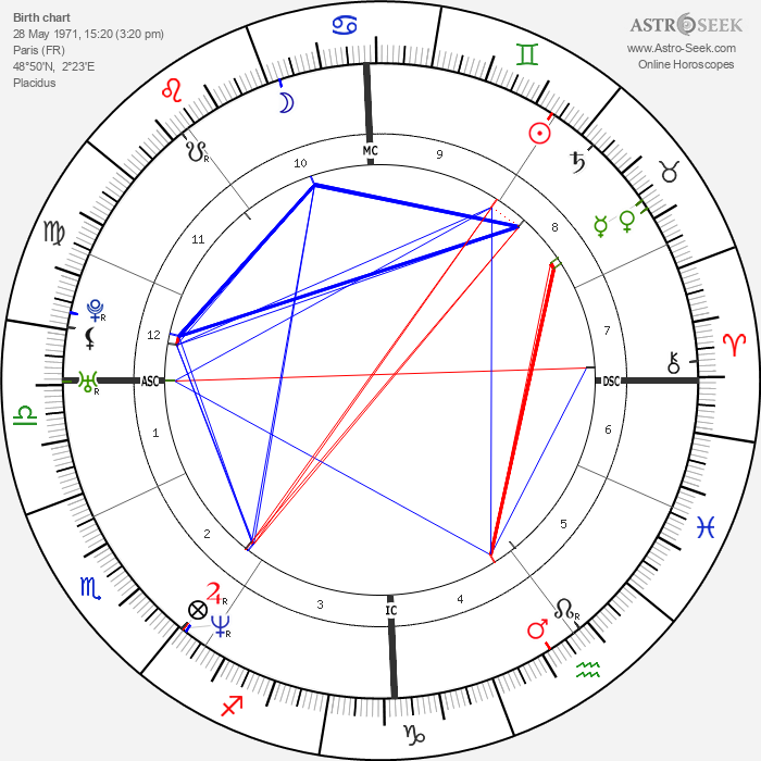 Isabelle Carré - Astrology Natal Birth Chart