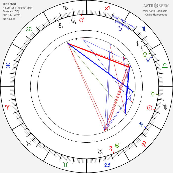 Isabelle Durant - Astrology Natal Birth Chart