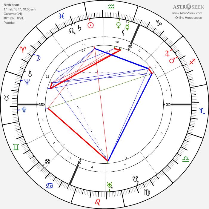 Isabelle Eberhardt - Astrology Natal Birth Chart