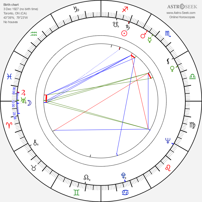 Isabelle Lucas - Astrology Natal Birth Chart